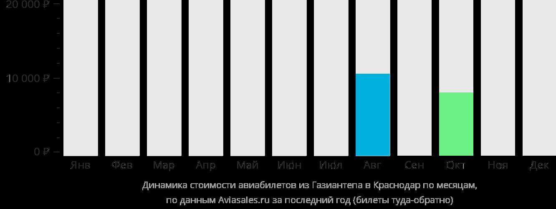 Динамика стоимости авиабилетов из Газиантепа в Краснодар по месяцам