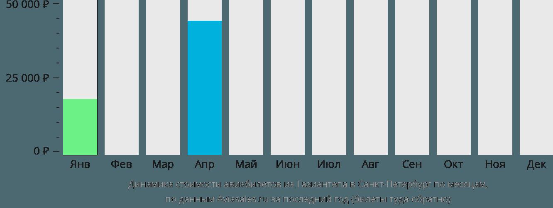 Динамика стоимости авиабилетов из Газиантепа в Санкт-Петербург по месяцам