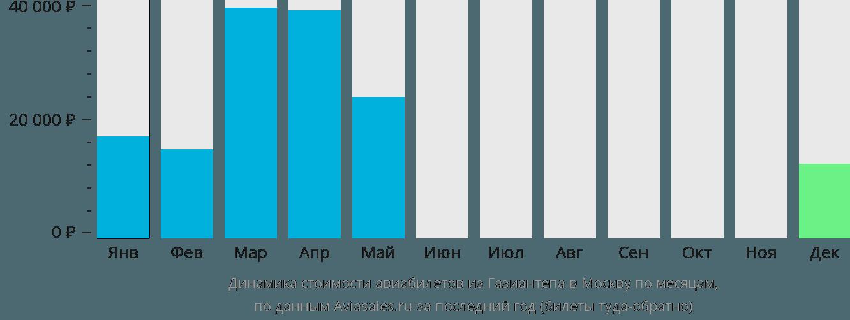 Динамика стоимости авиабилетов из Газиантепа в Москву по месяцам