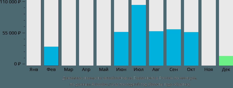 Динамика стоимости авиабилетов из Газиантепа в Россию по месяцам