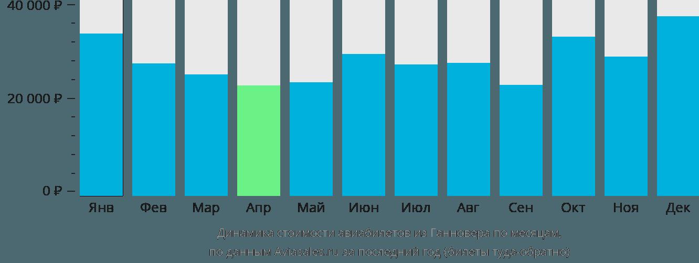Динамика стоимости авиабилетов из Ганновера по месяцам