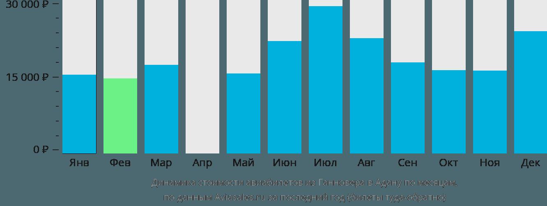 Динамика стоимости авиабилетов из Ганновера в Адану по месяцам