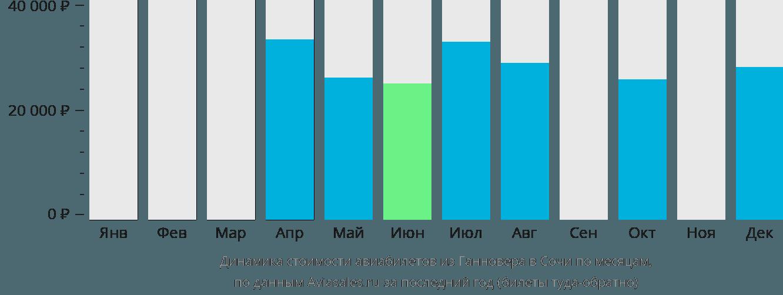Динамика стоимости авиабилетов из Ганновера в Сочи по месяцам