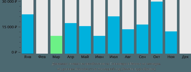 Динамика стоимости авиабилетов из Ганновера в Малагу по месяцам