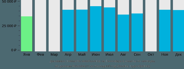 Динамика стоимости авиабилетов из Ганновера в Алматы по месяцам