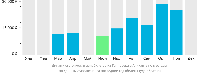 Динамика стоимости авиабилетов из Ганновера в Аликанте по месяцам