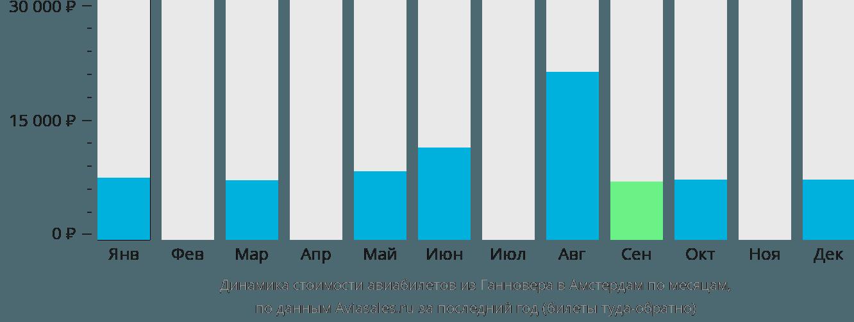Динамика стоимости авиабилетов из Ганновера в Амстердам по месяцам