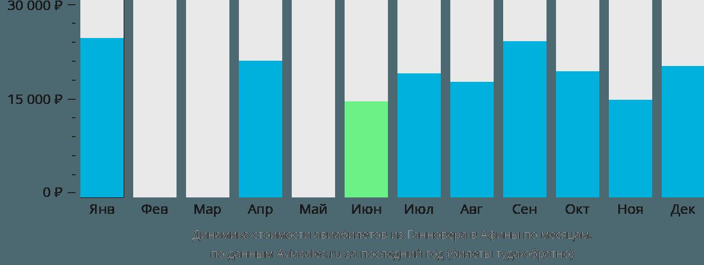 Динамика стоимости авиабилетов из Ганновера в Афины по месяцам