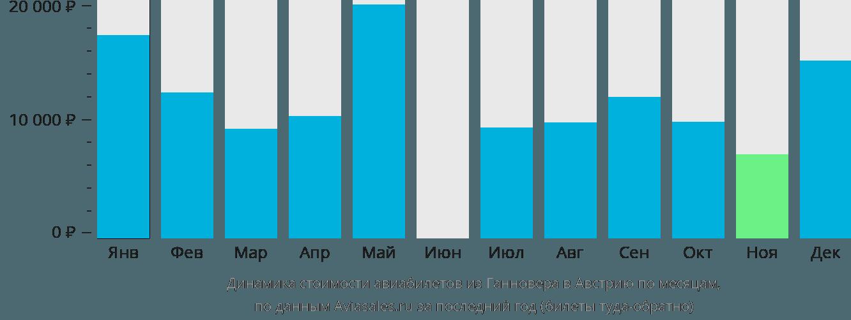 Динамика стоимости авиабилетов из Ганновера в Австрию по месяцам