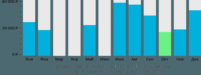 Динамика стоимости авиабилетов из Ганновера в Барнаул по месяцам