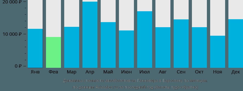 Динамика стоимости авиабилетов из Ганновера в Барселону по месяцам