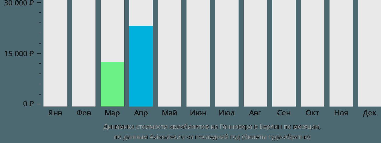 Динамика стоимости авиабилетов из Ганновера в Берлин по месяцам