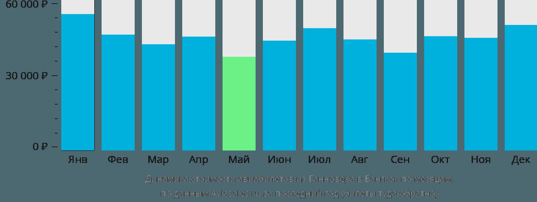 Динамика стоимости авиабилетов из Ганновера в Бангкок по месяцам
