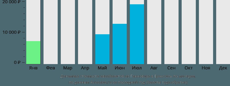 Динамика стоимости авиабилетов из Ганновера в Брюссель по месяцам
