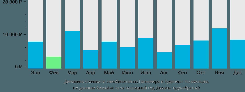 Динамика стоимости авиабилетов из Ганновера в Будапешт по месяцам