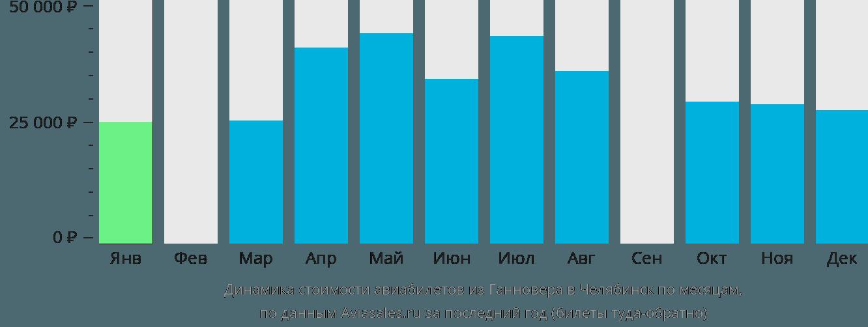 Динамика стоимости авиабилетов из Ганновера в Челябинск по месяцам