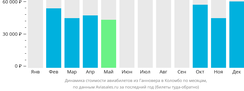 Динамика стоимости авиабилетов из Ганновера в Коломбо по месяцам