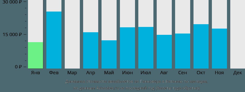 Динамика стоимости авиабилетов из Ганновера в Катанию по месяцам