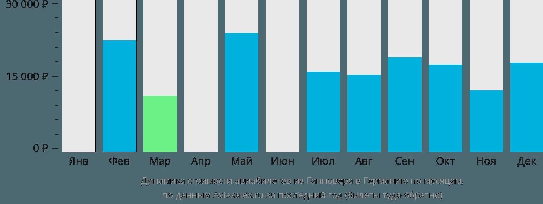 Динамика стоимости авиабилетов из Ганновера в Германию по месяцам