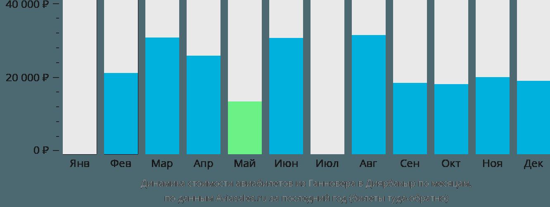 Динамика стоимости авиабилетов из Ганновера в Диярбакыр по месяцам