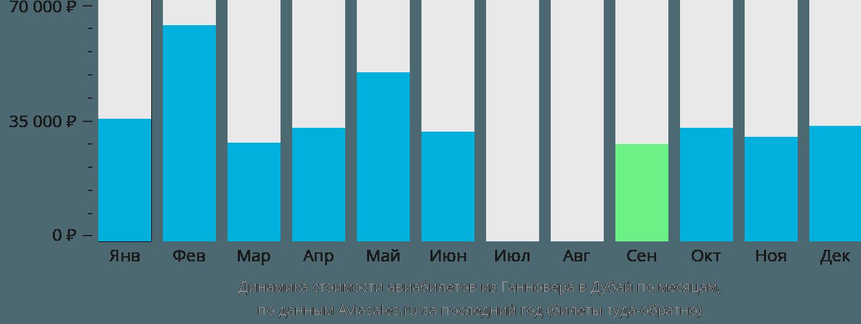Динамика стоимости авиабилетов из Ганновера в Дубай по месяцам