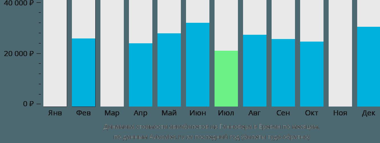 Динамика стоимости авиабилетов из Ганновера в Ереван по месяцам