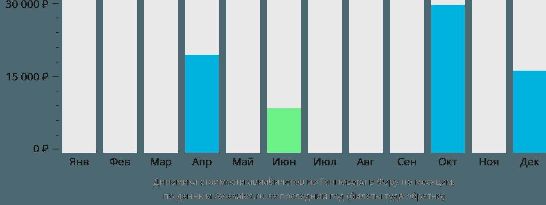 Динамика стоимости авиабилетов из Ганновера в Фару по месяцам