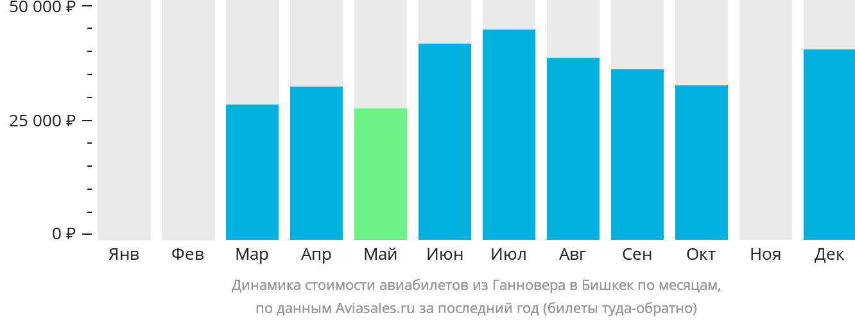 Динамика стоимости авиабилетов из Ганновера в Бишкек по месяцам