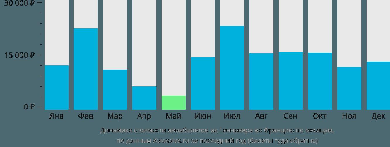 Динамика стоимости авиабилетов из Ганновера во Францию по месяцам