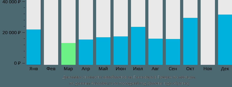 Динамика стоимости авиабилетов из Ганновера в Грецию по месяцам