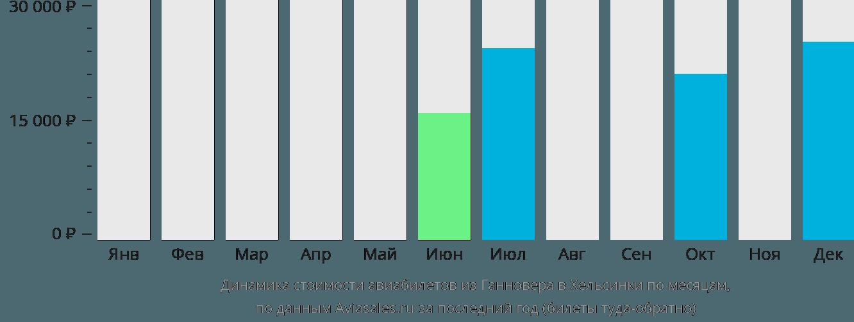 Динамика стоимости авиабилетов из Ганновера в Хельсинки по месяцам