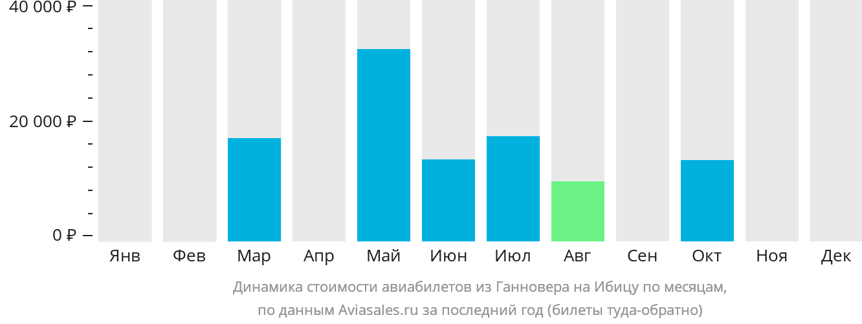Динамика стоимости авиабилетов из Ганновера на Ибицу по месяцам