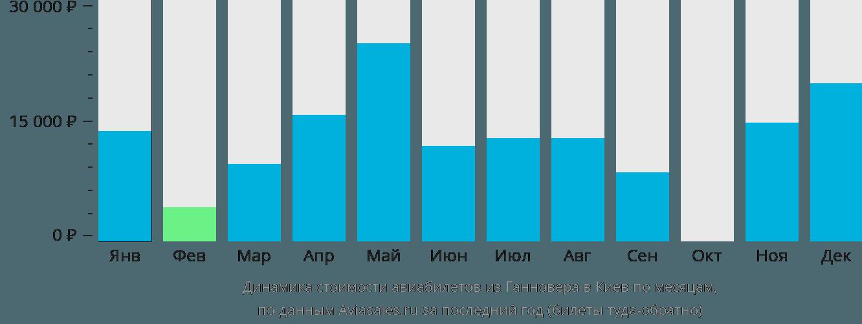 Динамика стоимости авиабилетов из Ганновера в Киев по месяцам