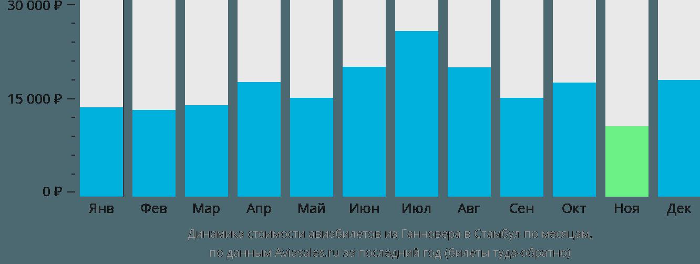 Динамика стоимости авиабилетов из Ганновера в Стамбул по месяцам