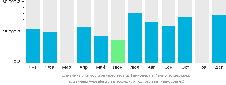 Динамика стоимости авиабилетов из Ганновера в Измир по месяцам