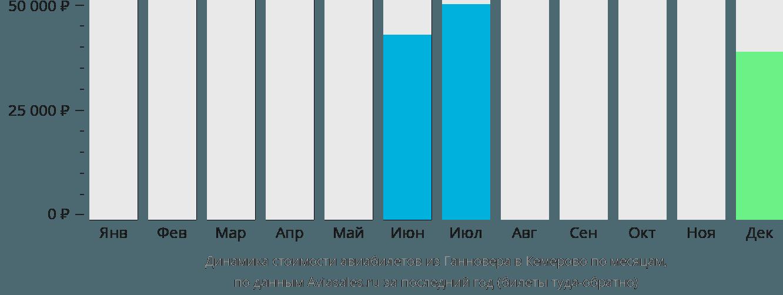 Динамика стоимости авиабилетов из Ганновера в Кемерово по месяцам
