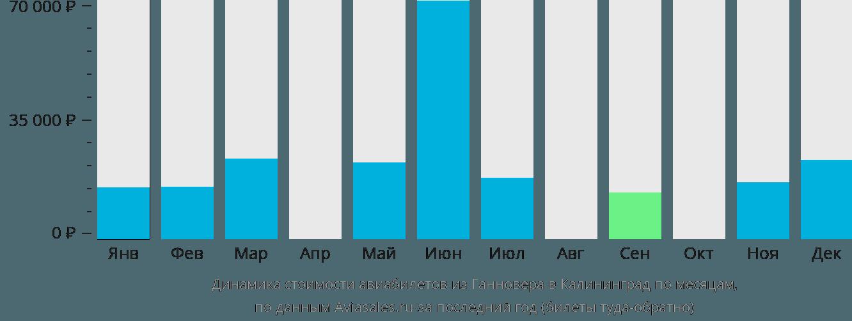Динамика стоимости авиабилетов из Ганновера в Калининград по месяцам