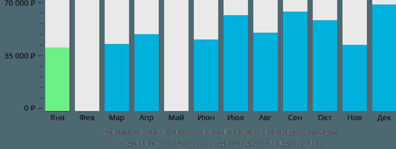Динамика стоимости авиабилетов из Ганновера в Караганду по месяцам
