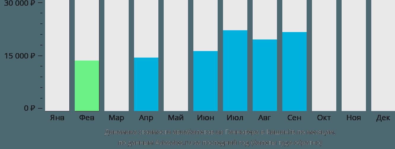 Динамика стоимости авиабилетов из Ганновера в Кишинёв по месяцам