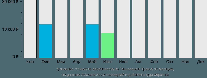 Динамика стоимости авиабилетов из Ганновера в Краков по месяцам