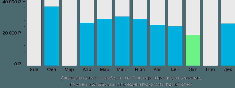 Динамика стоимости авиабилетов из Ганновера в Краснодар по месяцам