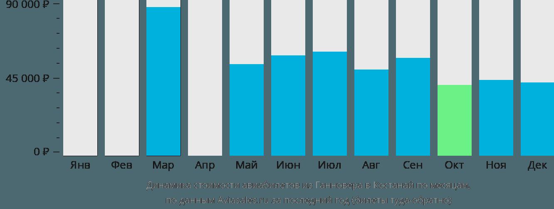 Динамика стоимости авиабилетов из Ганновера в Костанай по месяцам