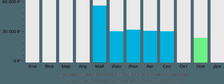 Динамика стоимости авиабилетов из Ганновера в Самару по месяцам
