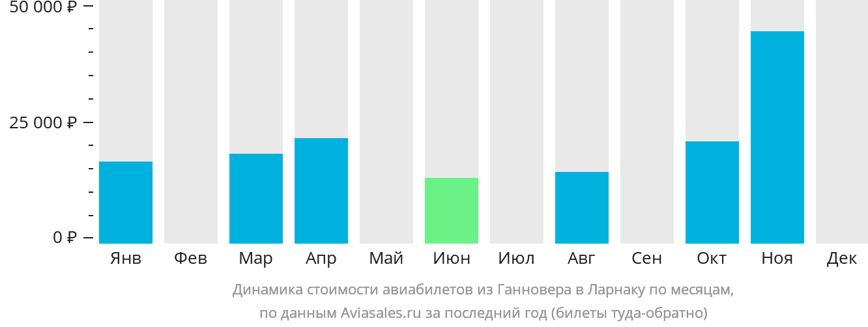 Динамика стоимости авиабилетов из Ганновера в Ларнаку по месяцам