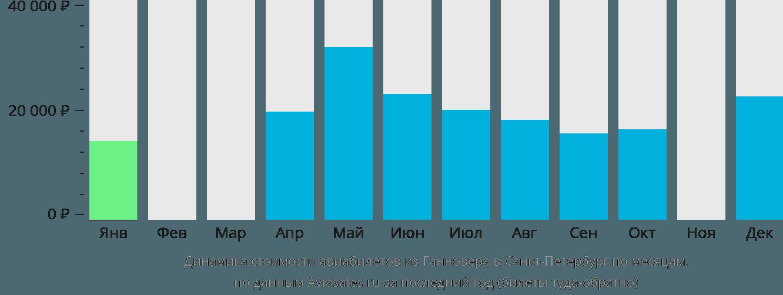Динамика стоимости авиабилетов из Ганновера в Санкт-Петербург по месяцам