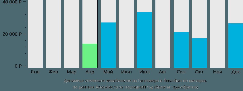 Динамика стоимости авиабилетов из Ганновера в Лиссабон по месяцам