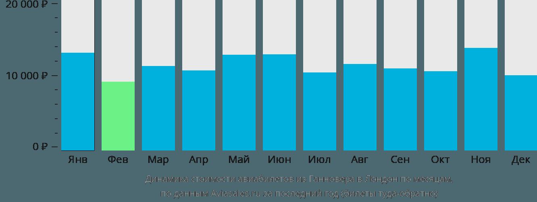 Динамика стоимости авиабилетов из Ганновера в Лондон по месяцам