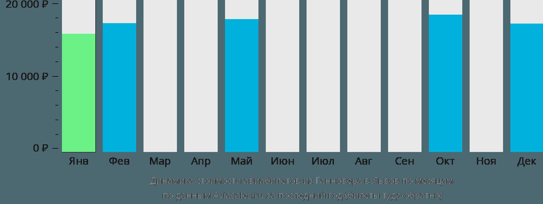 Динамика стоимости авиабилетов из Ганновера в Львов по месяцам