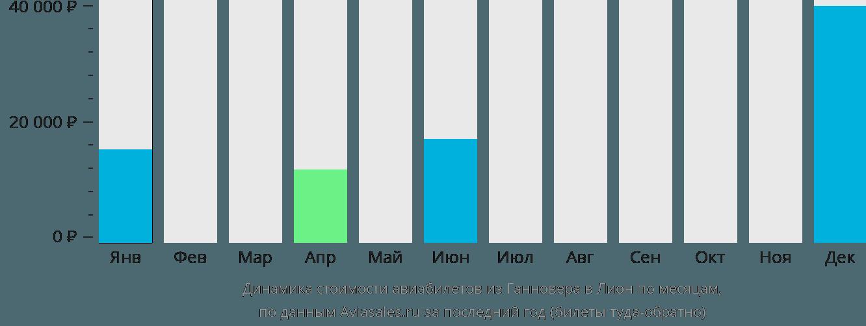 Динамика стоимости авиабилетов из Ганновера в Лион по месяцам