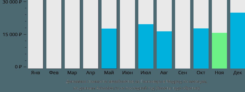 Динамика стоимости авиабилетов из Ганновера в Мадрид по месяцам